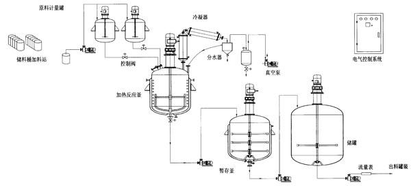 不锈钢反应釜带夹套反应釜乳化釜首选上海埃东
